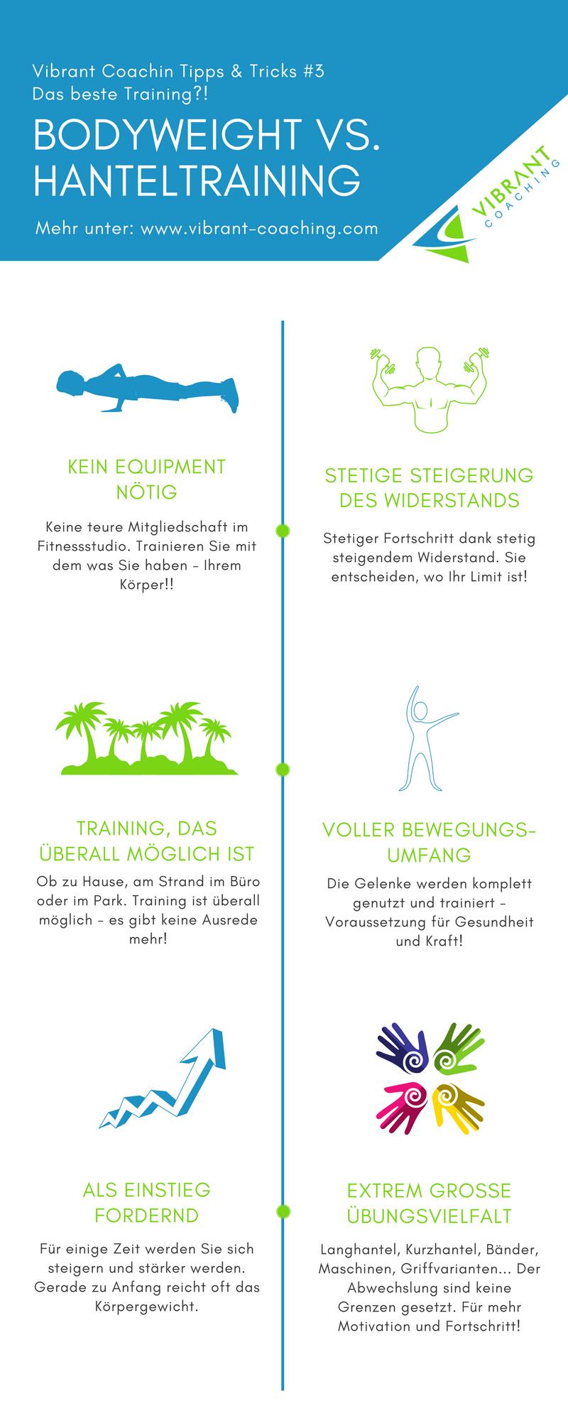 Infografik Körpergewichts- vs. Hanteltraining