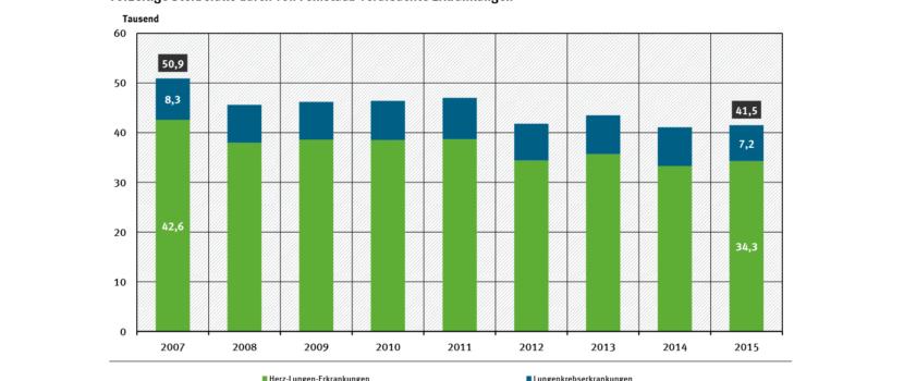 Statistik Umweltbundesamt
