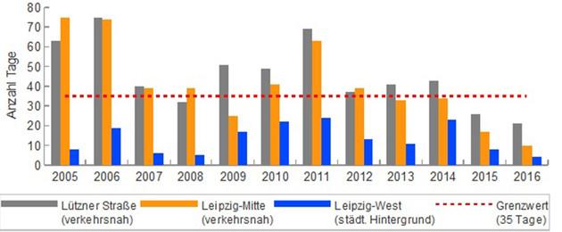 Luftbelastung PM 10 Leipzig